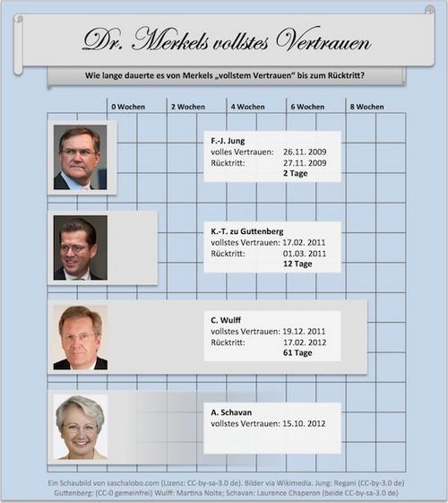 Merkels_vollstes_vertrauen