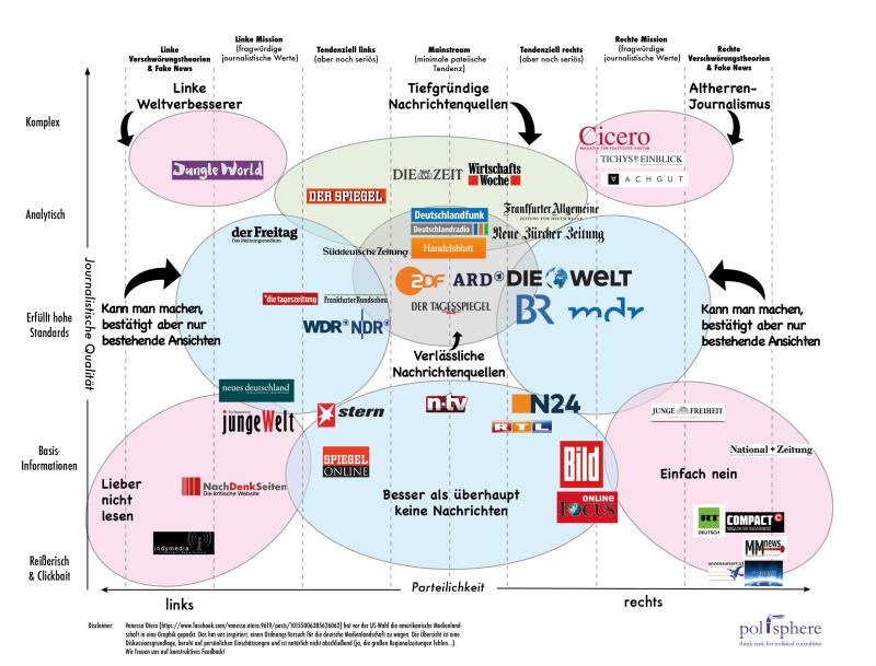Medienlandschaftskarte_v2