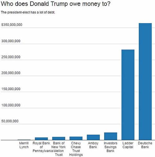 Trumpdebts